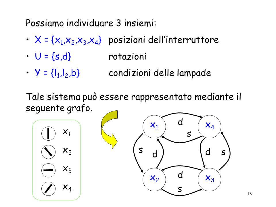19 Possiamo individuare 3 insiemi: X = {x 1,x 2,x 3,x 4 }posizioni dellinterruttore U = {s,d}rotazioni Y = {l 1,l 2,b}condizioni delle lampade Tale si