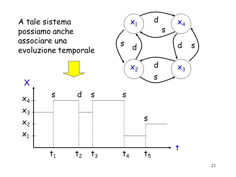 21 A tale sistema possiamo anche associare una evoluzione temporale X x1x1 x2x2 x3x3 x4x4 t t1t1 t2t2 sdss s t3t3 t4t4 t5t5 x1x1 x4x4 x2x2 x3x3 d s s