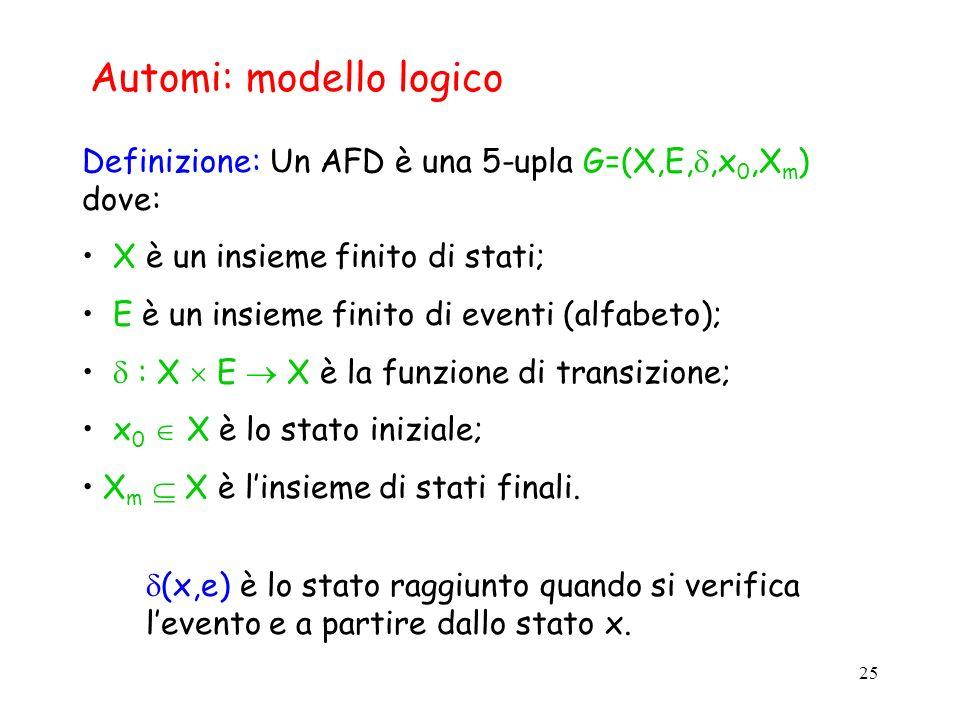 25 Automi: modello logico Definizione: Un AFD è una 5-upla G=(X,E,,x 0,X m ) dove: X è un insieme finito di stati; E è un insieme finito di eventi (al