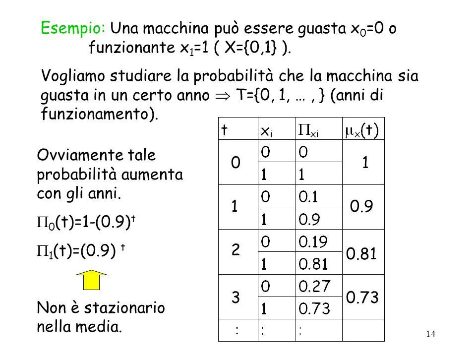 14 Esempio: Una macchina può essere guasta x 0 =0 o funzionante x 1 =1 ( X={0,1} ).
