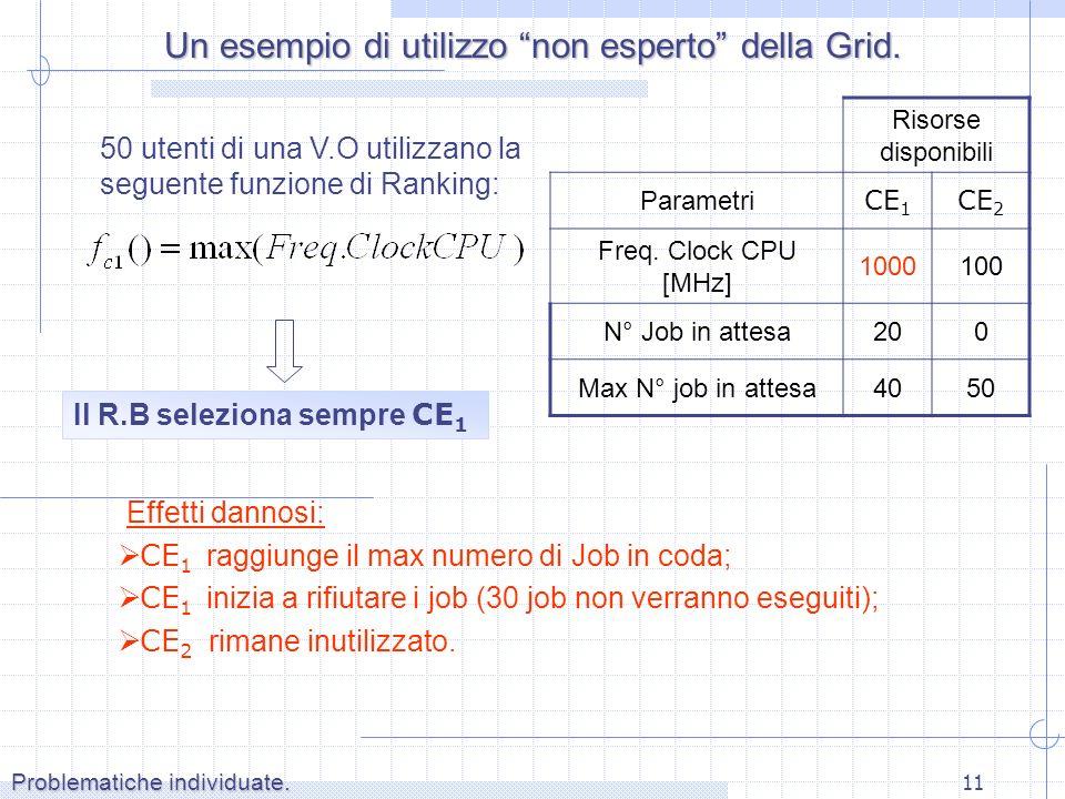 11 50 utenti di una V.O utilizzano la seguente funzione di Ranking: Il R.B seleziona sempre CE 1 Effetti dannosi: CE 1 raggiunge il max numero di Job in coda; CE 1 inizia a rifiutare i job (30 job non verranno eseguiti); CE 2 rimane inutilizzato.