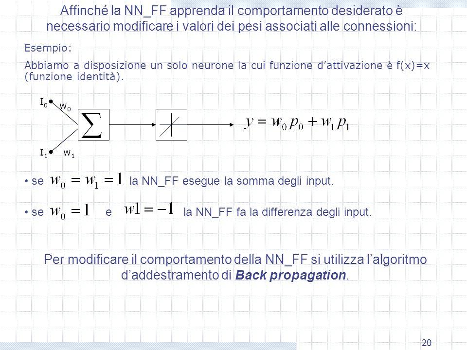 20 Affinché la NN_FF apprenda il comportamento desiderato è necessario modificare i valori dei pesi associati alle connessioni: Esempio: Abbiamo a disposizione un solo neurone la cui funzione dattivazione è f(x)=x (funzione identità).