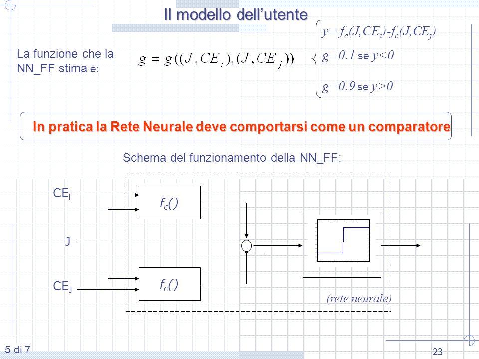 23 La funzione che la NN_FF stima è: y= f c (J,CE i )-f c (J,CE j ) g=0.9 se y>0 g=0.1 se y<0 5 di 7 Il modello dellutente In pratica la Rete Neurale deve comportarsi come un comparatore (rete neurale) f c () CE i J CE J Schema del funzionamento della NN_FF: