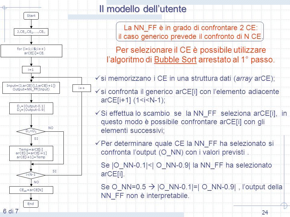 24 Start CE sel =arCE[N] J,CE 1,CE 2,….,CE N for (i=1;iN;i++) arCE[i]=CE i i=1 Input=(J,arCE[i],J,arCE[i+1]) Output=NN_FF(Input) D 1 =|Output-0.1| D 2 =|Output-0.9| Temp=arCE[i] arCE[i]=arCE[i+1] arCE[i+1]=Temp i++ D 1 <D 2 End i<N-1 SI NO SI 6 di 7 La NN_FF è in grado di confrontare 2 CE: il caso generico prevede il confronto di N CE.