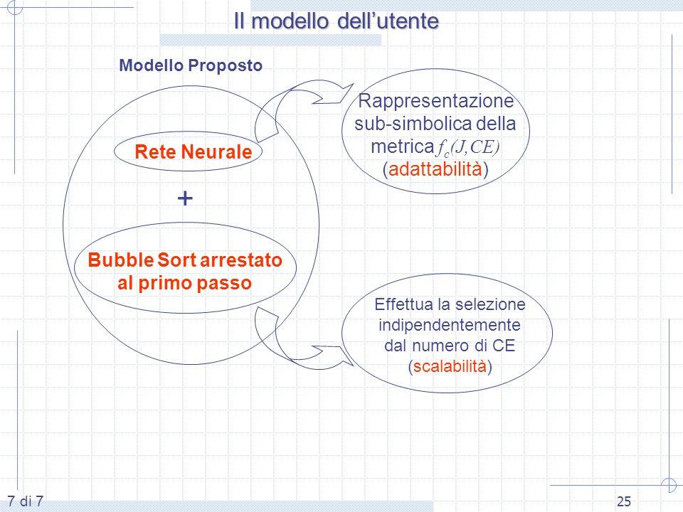 25 Modello Proposto Bubble Sort arrestato al primo passo + Effettua la selezione indipendentemente dal numero di CE (scalabilità) Rete Neurale Rappresentazione sub-simbolica della metrica f c (J,CE) (adattabilità) 7 di 7 Il modello dellutente