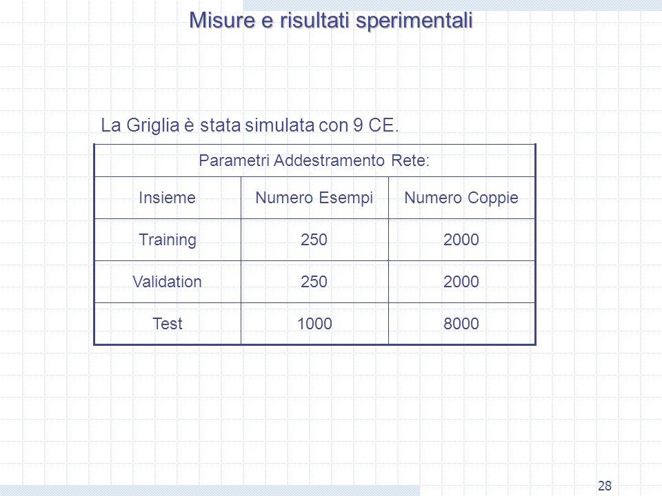 28 80001000Test 2000250Validation 2000250Training Numero CoppieNumero EsempiInsieme Parametri Addestramento Rete: La Griglia è stata simulata con 9 CE.