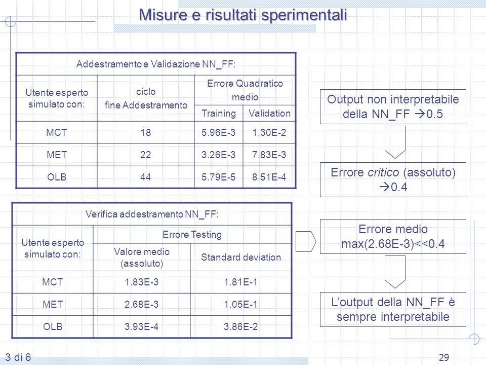 29 Addestramento e Validazione NN_FF: Utente esperto simulato con: ciclo fine Addestramento Errore Quadratico medio TrainingValidation MCT185.96E-31.30E-2 MET223.26E-37.83E-3 OLB445.79E-58.51E-4 Verifica addestramento NN_FF: Utente esperto simulato con: Errore Testing Valore medio (assoluto) Standard deviation MCT1.83E-31.81E-1 MET2.68E-31.05E-1 OLB3.93E-43.86E-2 Errore medio max(2.68E-3)<<0.4 Output non interpretabile della NN_FF 0.5 Errore critico (assoluto) 0.4 Loutput della NN_FF è sempre interpretabile Misure e risultati sperimentali 3 di 6
