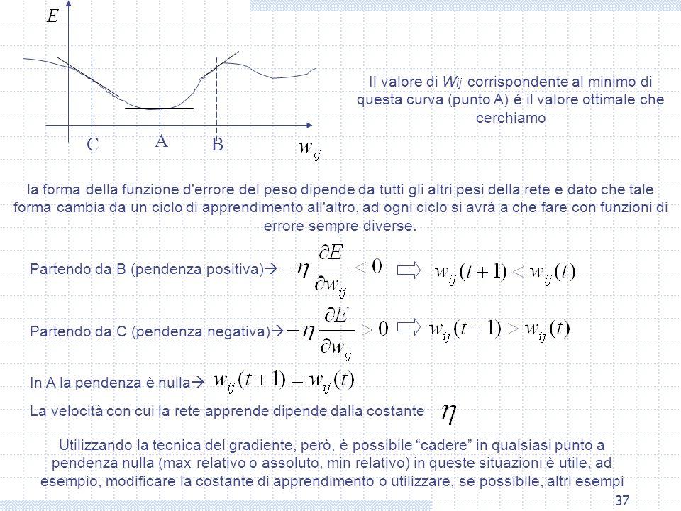 37 E A Il valore di W ij corrispondente al minimo di questa curva (punto A) é il valore ottimale che cerchiamo la forma della funzione d errore del peso dipende da tutti gli altri pesi della rete e dato che tale forma cambia da un ciclo di apprendimento all altro, ad ogni ciclo si avrà a che fare con funzioni di errore sempre diverse.