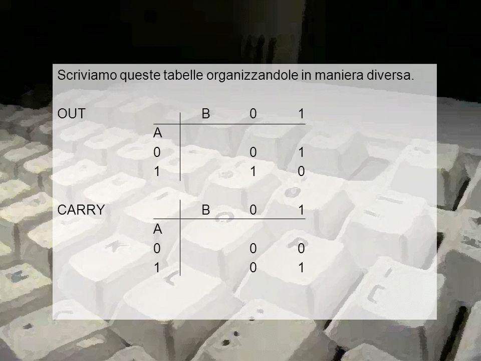 Scriviamo queste tabelle organizzandole in maniera diversa. OUTB01 A 001 110 CARRYB01 A 000 101