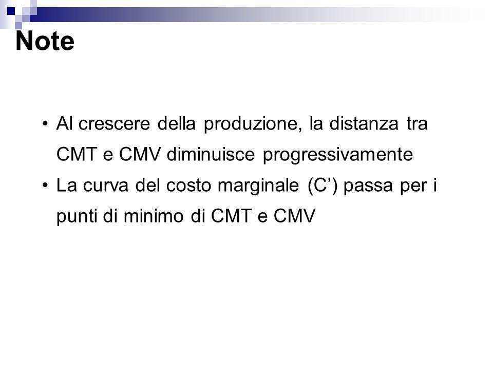 Note Al crescere della produzione, la distanza tra CMT e CMV diminuisce progressivamente La curva del costo marginale (C) passa per i punti di minimo