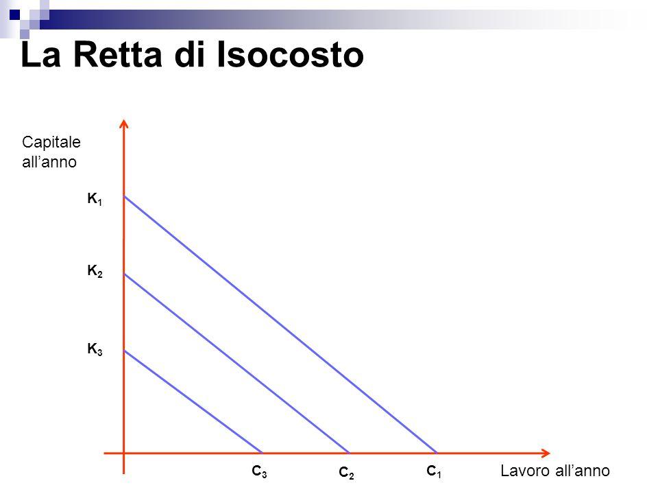 La Retta di Isocosto Capitale allanno Lavoro allanno K1K1 K2K2 K3K3 C3C3 C2C2 C1C1