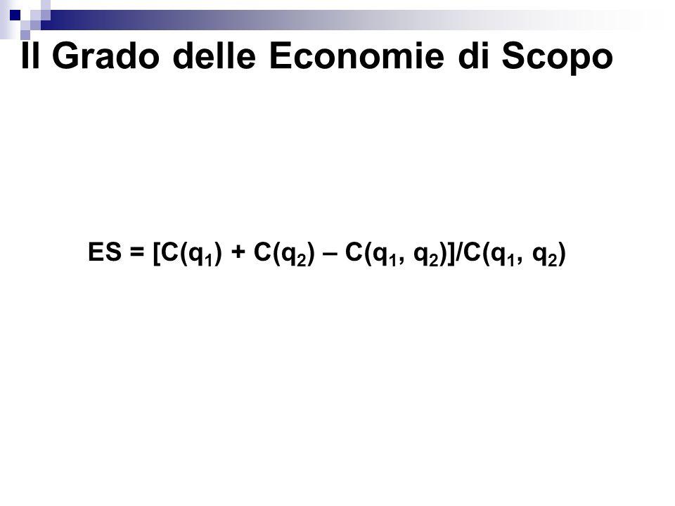 Il Grado delle Economie di Scopo ES = [C(q 1 ) + C(q 2 ) – C(q 1, q 2 )]/C(q 1, q 2 )