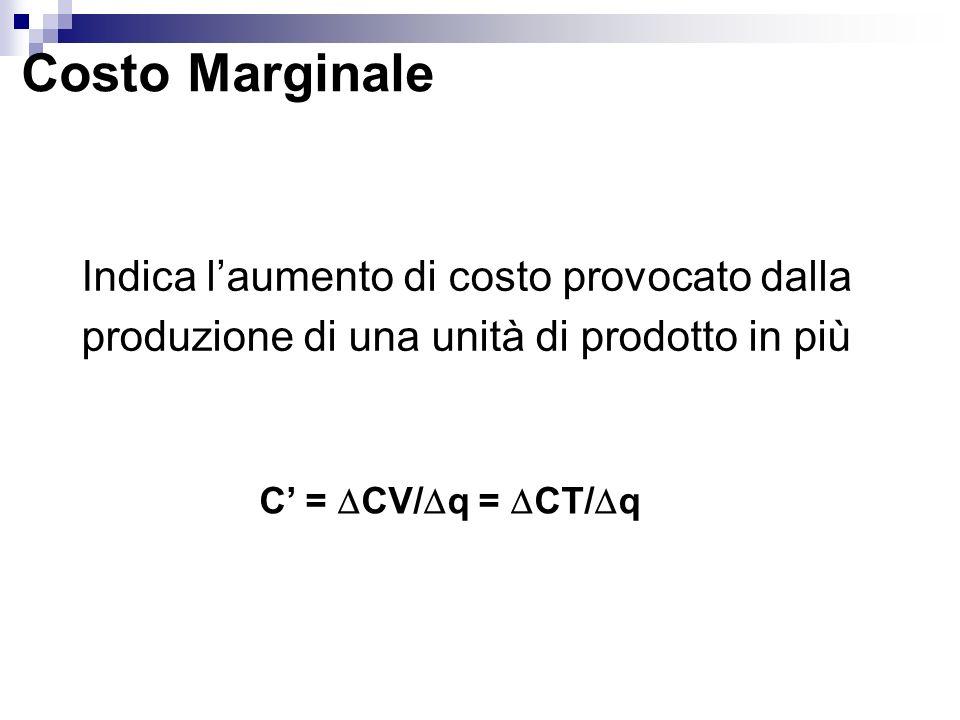 Costo Marginale Indica laumento di costo provocato dalla produzione di una unità di prodotto in più C = CV/ q = CT/ q