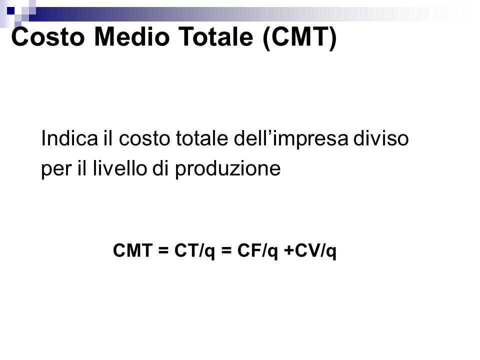 Costo Medio Totale (CMT) Indica il costo totale dellimpresa diviso per il livello di produzione CMT = CT/q = CF/q +CV/q