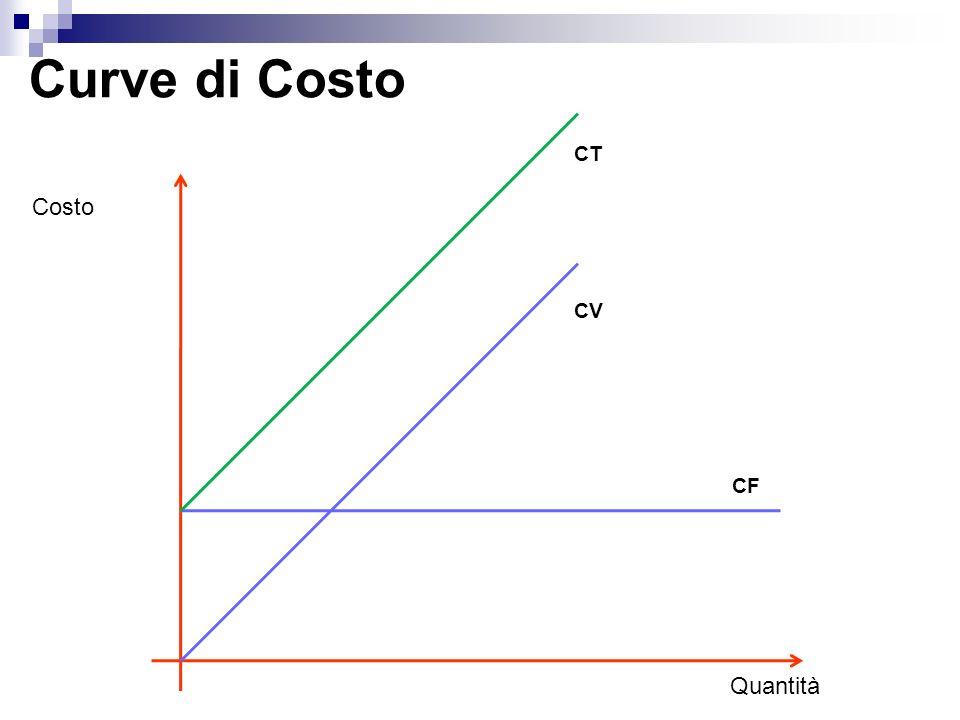 Curve di Costo Costo Quantità CF CV CT
