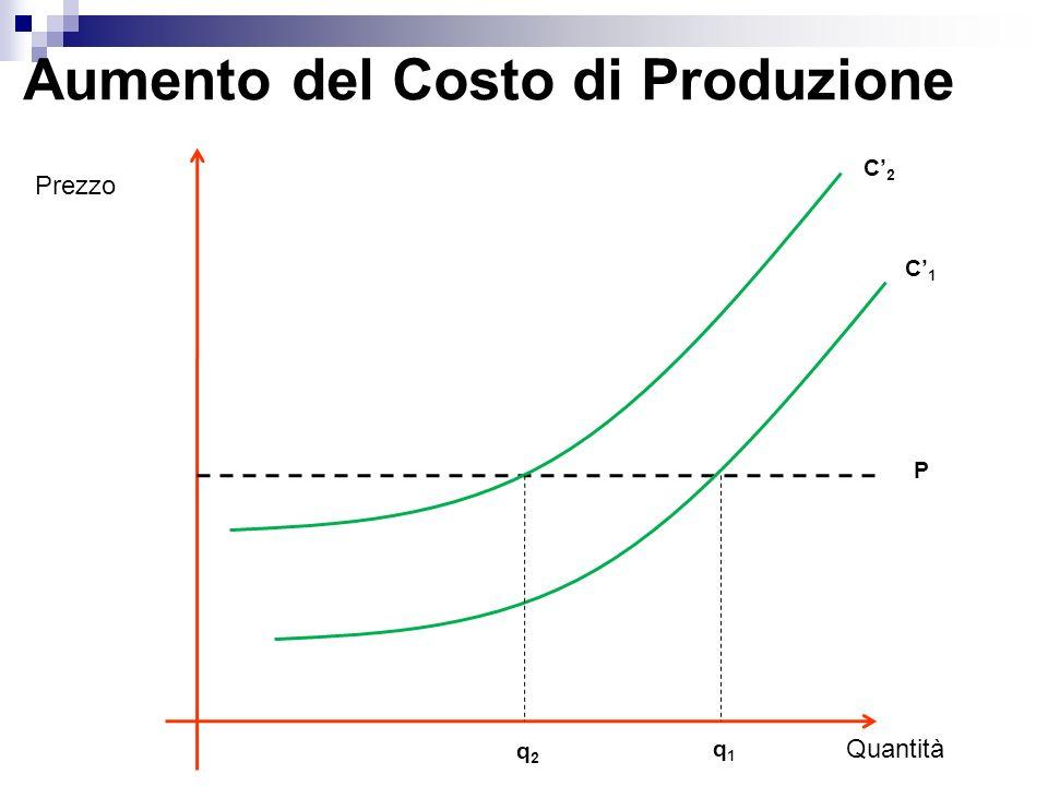 Surplus del Consumatore È pari alla differenza tra il prezzo massimo che un individuo è disposto a pagare per un bene e il suo prezzo di mercato
