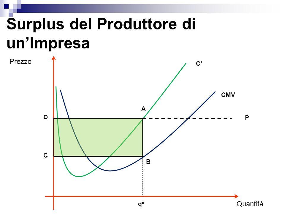 Surplus del Produttore di un Mercato Prezzo Q* Quantità P O D