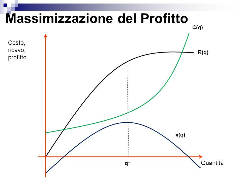 Massimizzazione del Profitto / q = R/ q – C/ q = 0 R/ q = R C/ q = C R(q) = C(q)