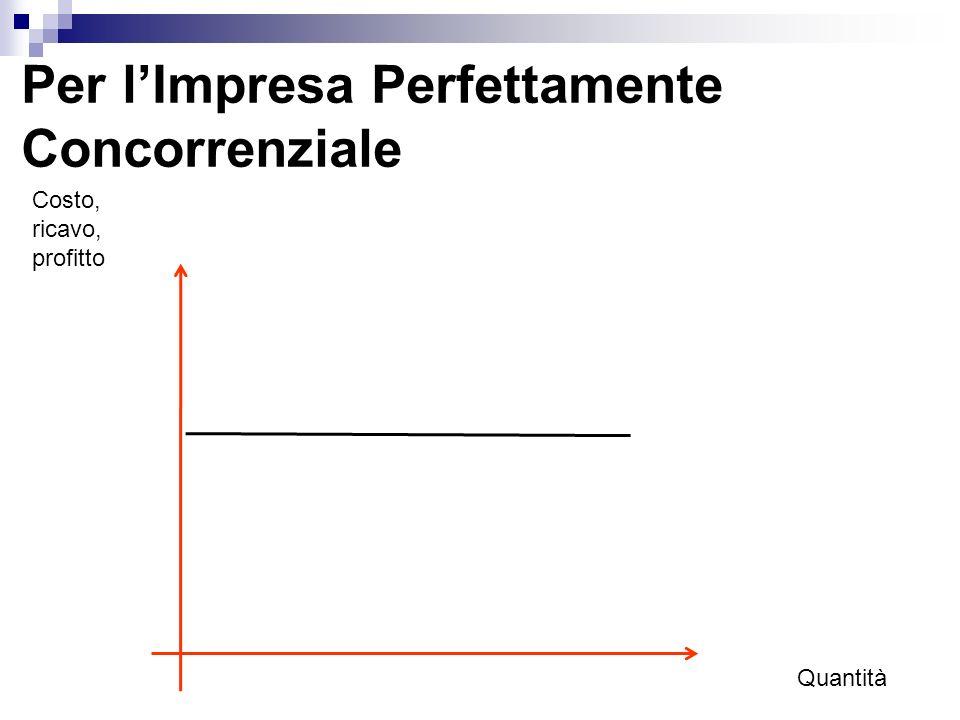 Per lImpresa Perfettamente Concorrenziale La curva di domanda dellimpresa d in un mercato perfettamente concorrenziale corrisponde sia alla curva di ricavo medio sia a quella di ricavo marginale.