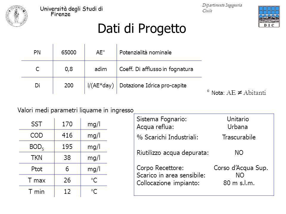 Riferimenti normativi Università degli Studi di Firenze Dipartimento Ingegneria Civile D.Lgs 152/2006 Scarichi in acque superficiali da Tabella 1.