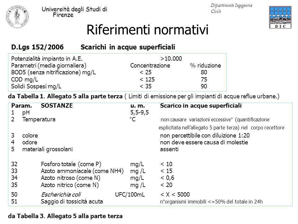 Riferimenti normativi Università degli Studi di Firenze Dipartimento Ingegneria Civile D.Lgs 152/2006 Scarichi in acque superficiali da Tabella 1. All