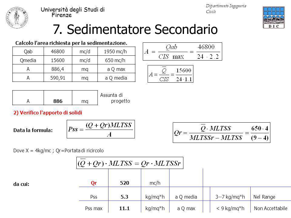 Calcolo l'area richiesta per la sedimentazione. Qab46800mc/d1950 mc/h Qmedia15600mc/d650 mc/h A886,4mqa Q max A590,91mqa Q media A886mq Assunta di pro