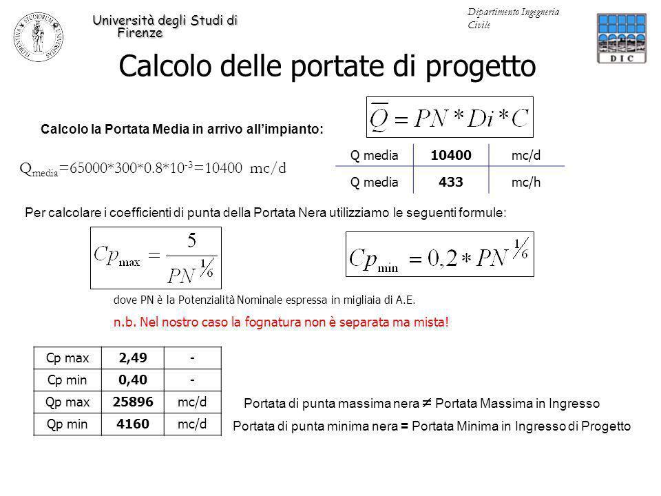 Dati Valori di CIS di letteratura (con fognatura separata) 3.