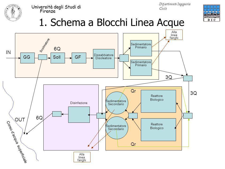 3Q 6Q Alla linea fanghi Qr Alla linea fanghi Qr GGGFSoll 3Q 6Q Dissabbiatore Disoleatore Sedimentatore Primario Sedimentatore Secondario Reattore Biol