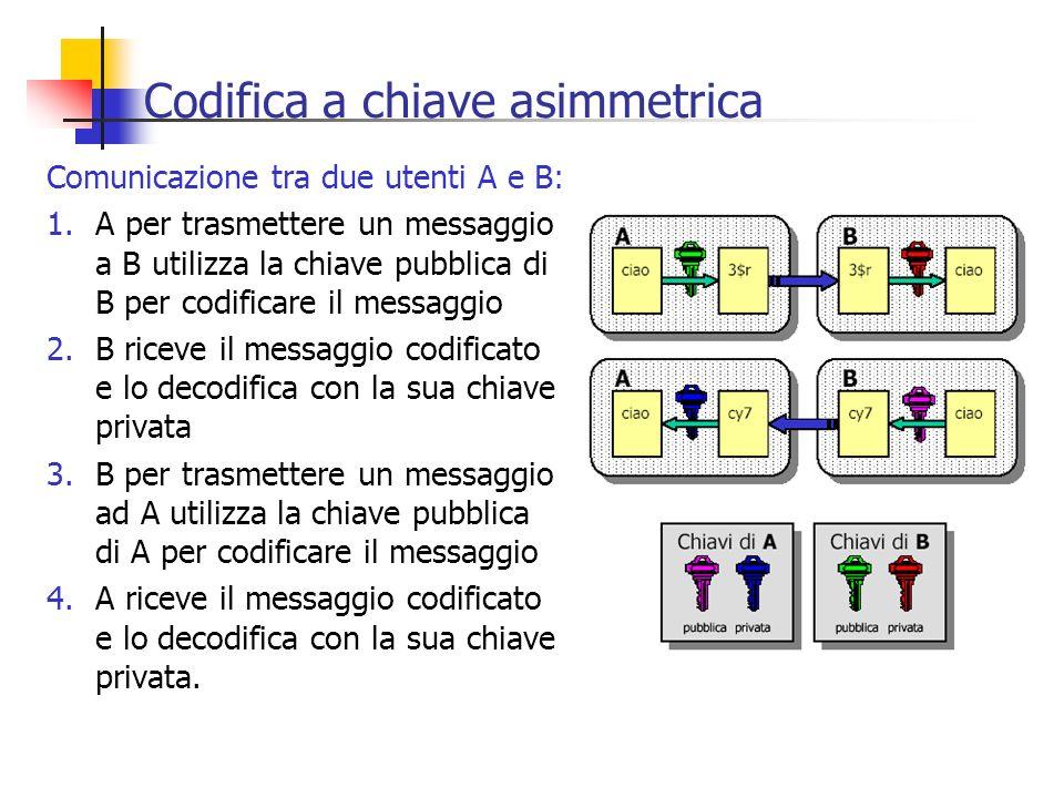 Codifica a chiave asimmetrica Comunicazione tra due utenti A e B: 1.A per trasmettere un messaggio a B utilizza la chiave pubblica di B per codificare