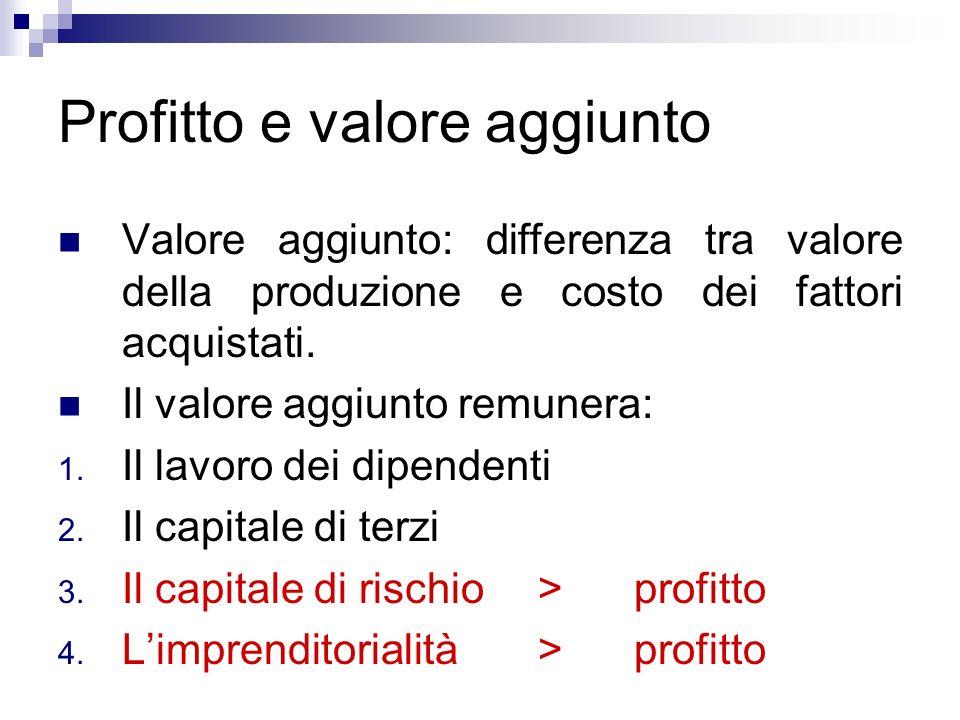 Profitto e valore aggiunto Valore aggiunto: differenza tra valore della produzione e costo dei fattori acquistati. Il valore aggiunto remunera: 1. Il