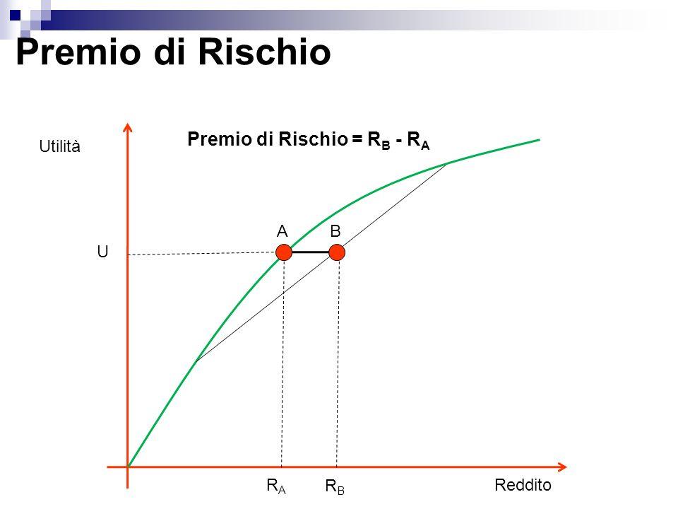 Premio di Rischio Utilità Reddito AB U RARA RBRB Premio di Rischio = R B - R A