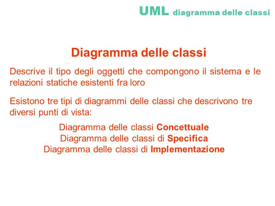 UML diagramma delle classi Diagramma delle classi Descrive il tipo degli oggetti che compongono il sistema e le relazioni statiche esistenti fra loro