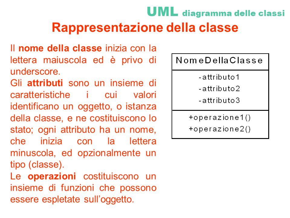 Il nome della classe inizia con la lettera maiuscola ed è privo di underscore. Gli attributi sono un insieme di caratteristiche i cui valori identific