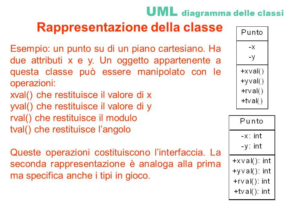 UML diagramma delle classi Esempio: un punto su di un piano cartesiano. Ha due attributi x e y. Un oggetto appartenente a questa classe può essere man
