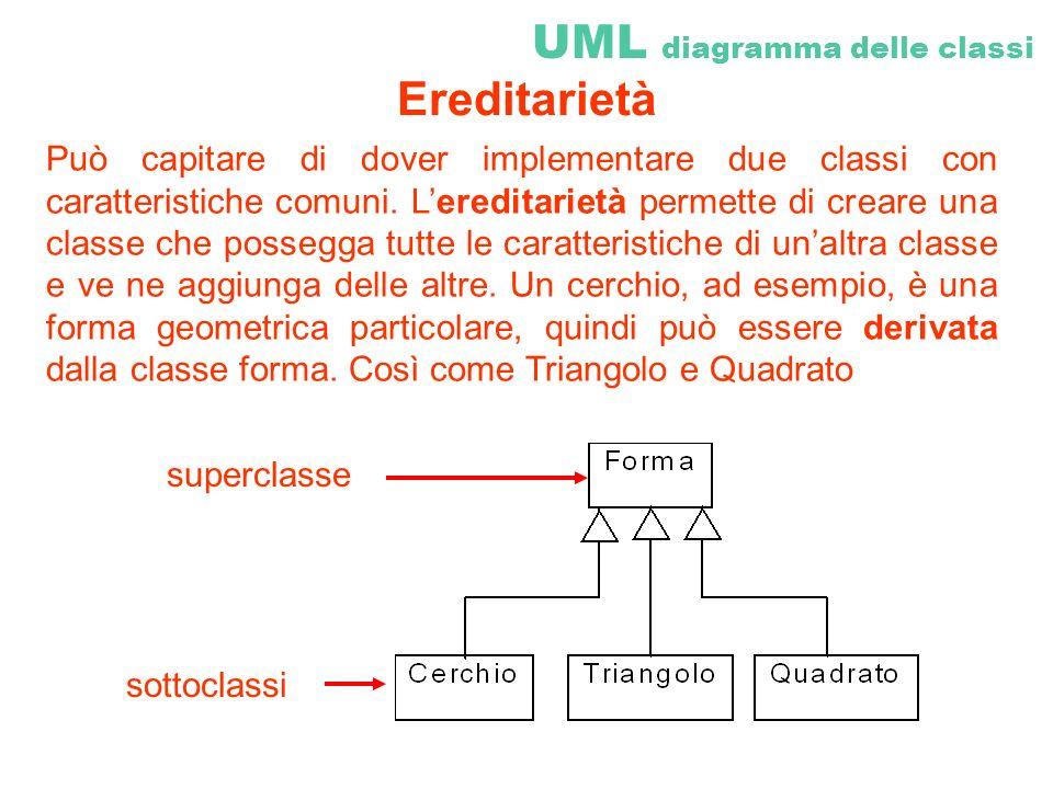 Può capitare di dover implementare due classi con caratteristiche comuni. Lereditarietà permette di creare una classe che possegga tutte le caratteris