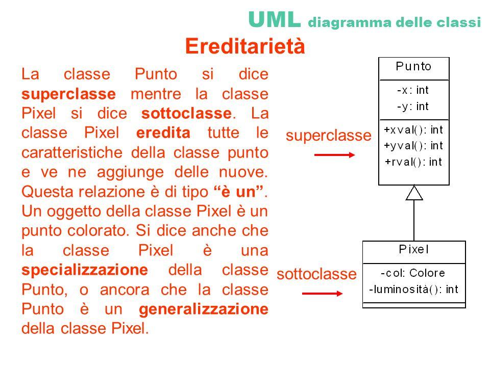 La classe Punto si dice superclasse mentre la classe Pixel si dice sottoclasse. La classe Pixel eredita tutte le caratteristiche della classe punto e