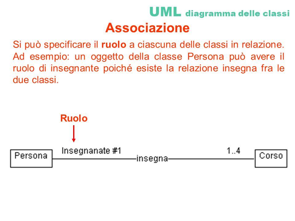 Si può specificare il ruolo a ciascuna delle classi in relazione. Ad esempio: un oggetto della classe Persona può avere il ruolo di insegnante poiché