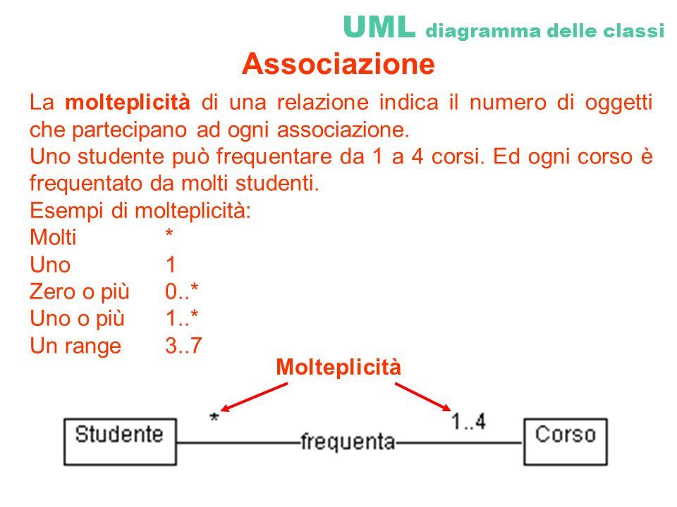 La molteplicità di una relazione indica il numero di oggetti che partecipano ad ogni associazione. Uno studente può frequentare da 1 a 4 corsi. Ed ogn
