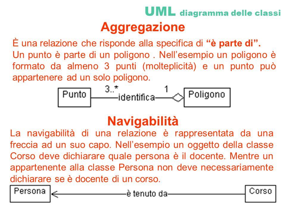 UML diagramma delle classi Aggregazione È una relazione che risponde alla specifica di è parte di. Un punto è parte di un poligono. Nellesempio un pol