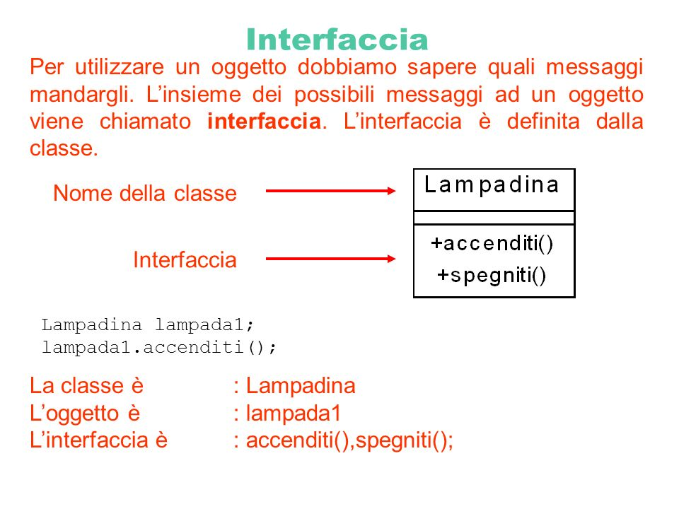 Interfaccia Per utilizzare un oggetto dobbiamo sapere quali messaggi mandargli. Linsieme dei possibili messaggi ad un oggetto viene chiamato interfacc