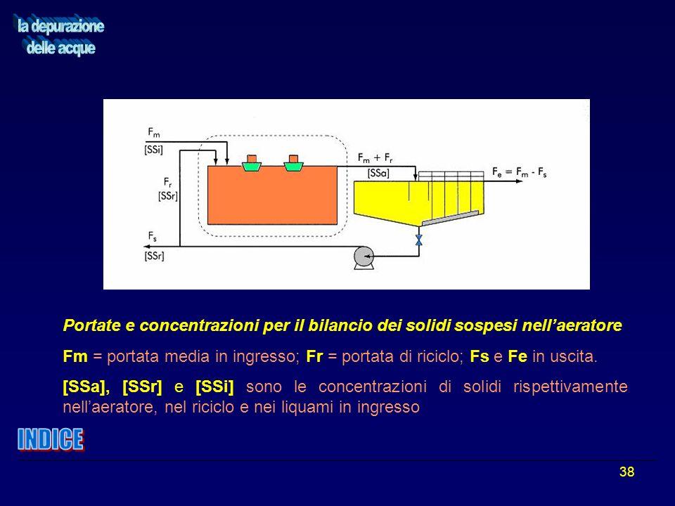 38 Portate e concentrazioni per il bilancio dei solidi sospesi nellaeratore Fm = portata media in ingresso; Fr = portata di riciclo; Fs e Fe in uscita