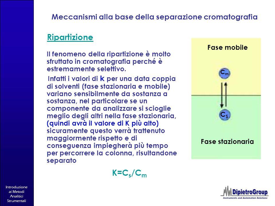 Introduzione ai Metodi Analitici Strumentali Meccanismi alla base della separazione cromatografia Ripartizione Il fenomeno della ripartizione è molto