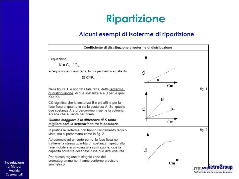 Introduzione ai Metodi Analitici Strumentali Ripartizione Alcuni esempi di isoterme di ripartizione