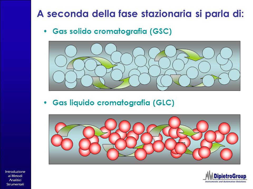 Introduzione ai Metodi Analitici Strumentali A seconda della fase stazionaria si parla di: Gas solido cromatografia (GSC) Gas liquido cromatografia (G