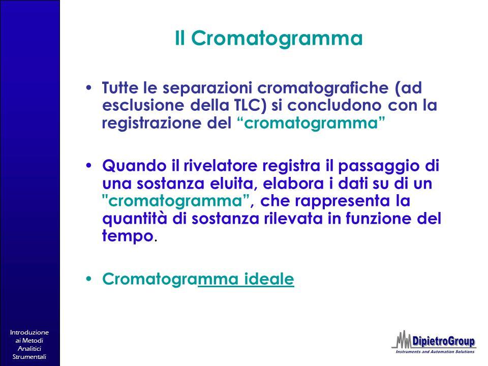 Introduzione ai Metodi Analitici Strumentali Il Cromatogramma Tutte le separazioni cromatografiche (ad esclusione della TLC) si concludono con la regi