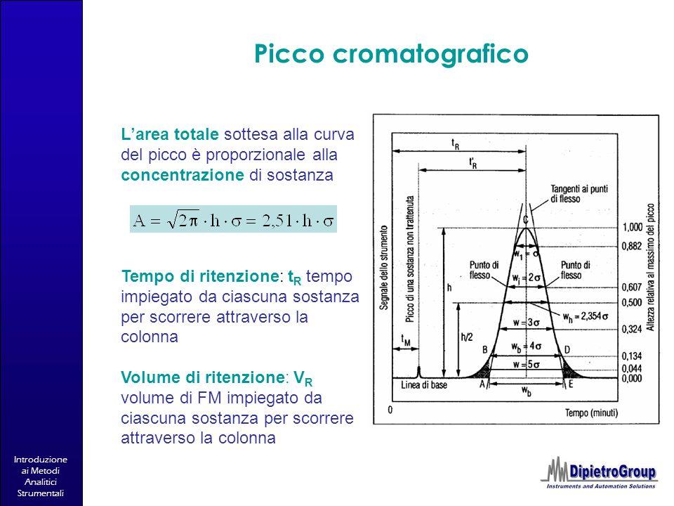 Introduzione ai Metodi Analitici Strumentali Picco cromatografico Larea totale sottesa alla curva del picco è proporzionale alla concentrazione di sos