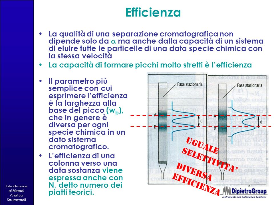 Introduzione ai Metodi Analitici Strumentali Efficienza La qualità di una separazione cromatografica non dipende solo da ma anche dalla capacità di un