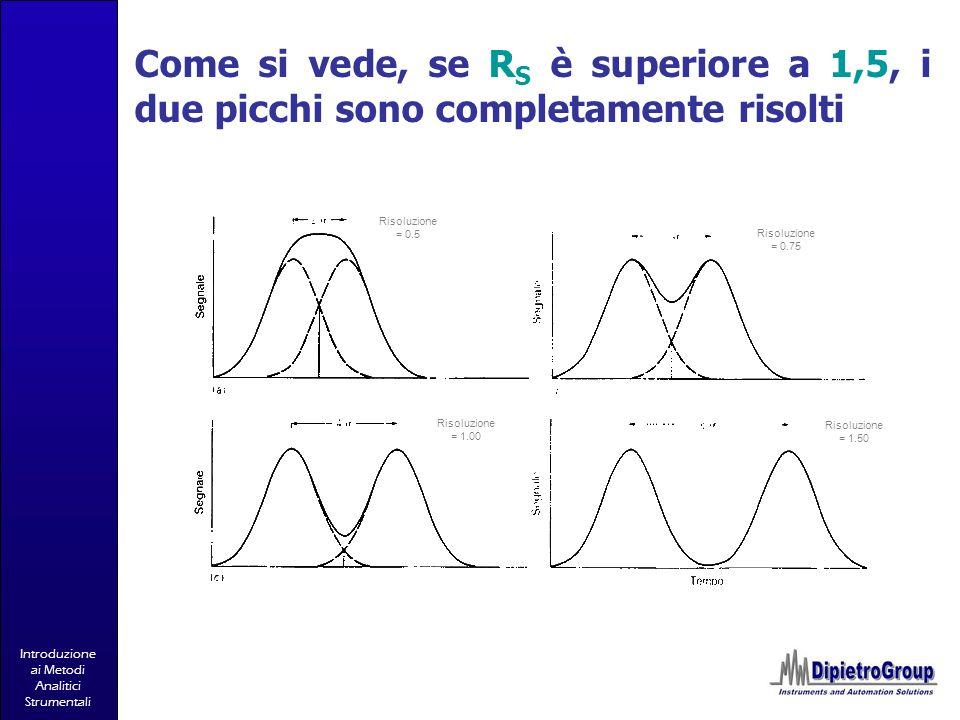 Introduzione ai Metodi Analitici Strumentali Risoluzione = 0.5 Risoluzione = 0.75 Risoluzione = 1.00 Risoluzione = 1.50 Come si vede, se R S è superio