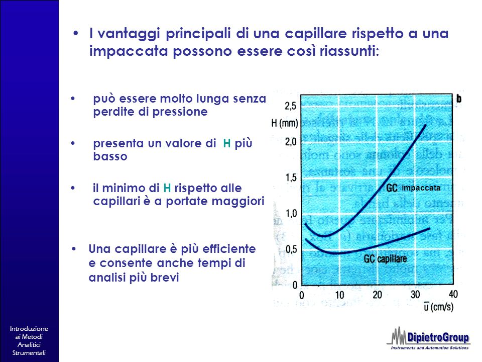 Introduzione ai Metodi Analitici Strumentali Una capillare è più efficiente e consente anche tempi di analisi più brevi I vantaggi principali di una c