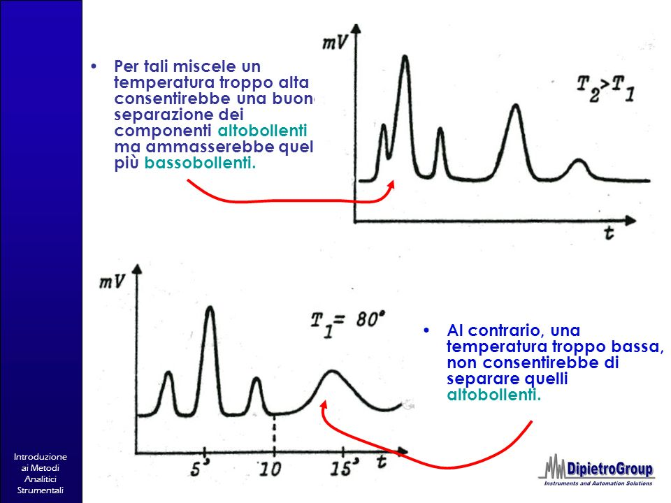 Introduzione ai Metodi Analitici Strumentali Per tali miscele un temperatura troppo alta consentirebbe una buona separazione dei componenti altobollen